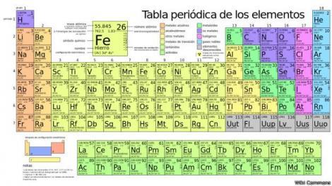 Perfect Queda Oficialmente Obsoleta La Versión Anterior De La Tabla Periódica Y Se  Agregan Los Elementos 113 ...
