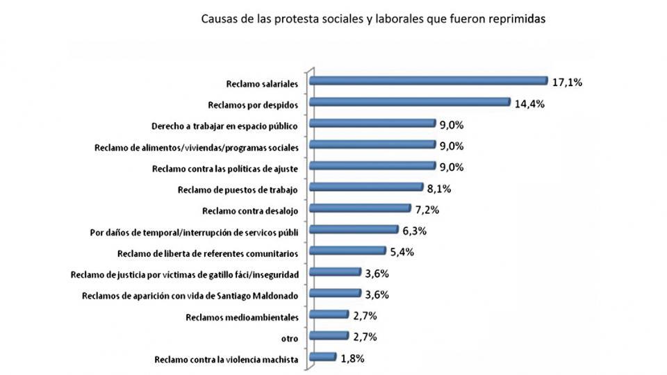 Fuente: Centro de Economía Política Argentina