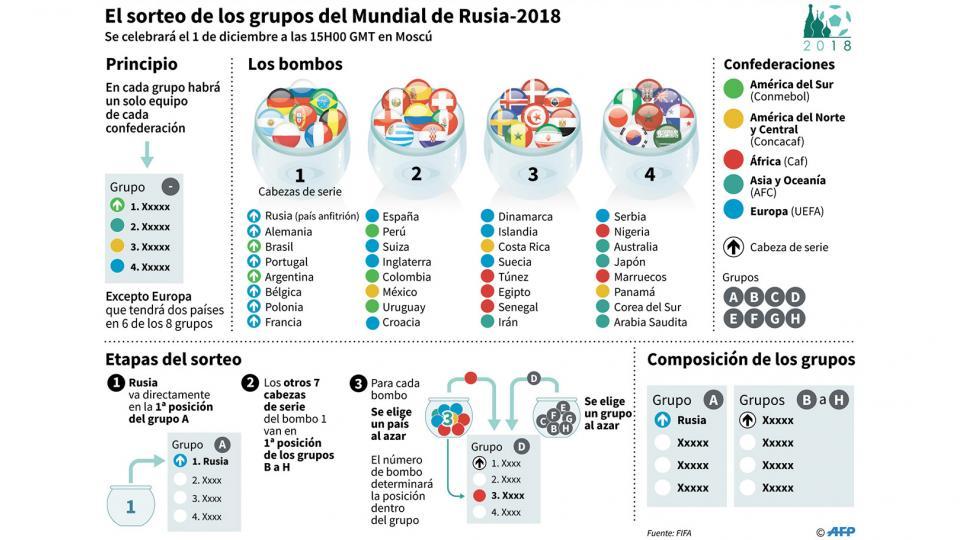 Hoja de ruta para seguir de cerca el sorteo de los grupos del Mundial de Rusia.