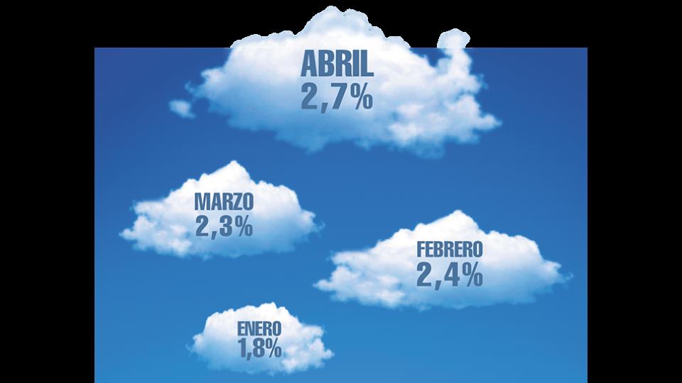 El aumento de colectivos y trenes tuvo fuerte incidencia en la inflación de abril, lo mismo que el tarifazo del gas.