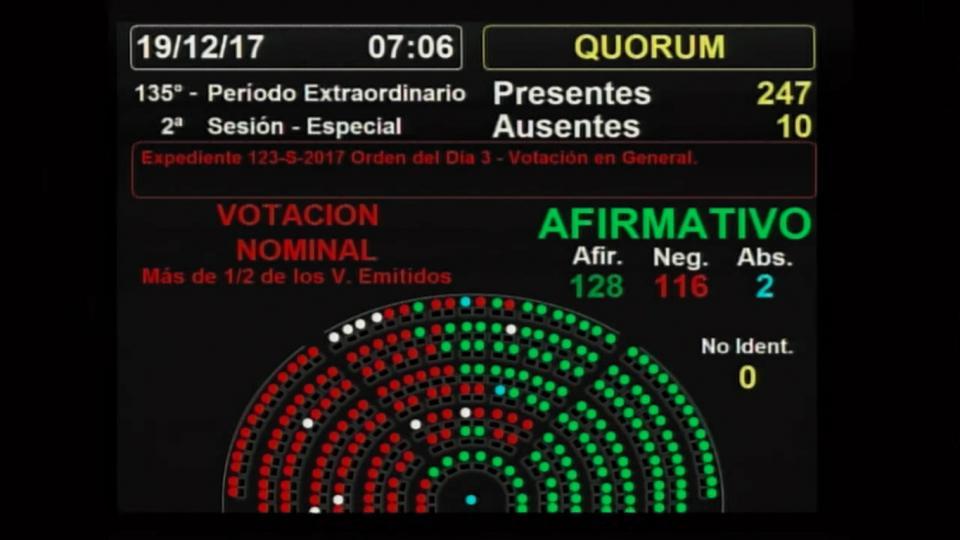 El bloque del oficialismo en medio de las gestiones para conseguir los votos para aprobar la reforma previsional.